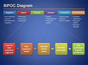 Sipoc Diagram For Six Sigma Presentations In Microsoft