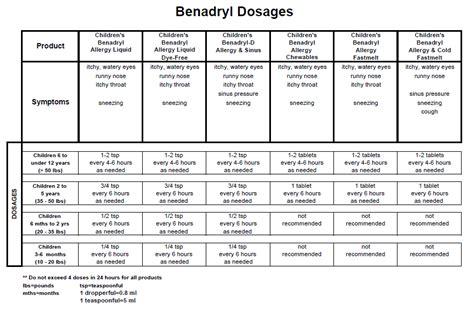 benadryl dosage chart   babies  baby products
