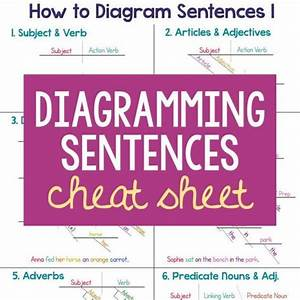 Diagramming Sentences  Sentence Diagramming Cheat Sheet