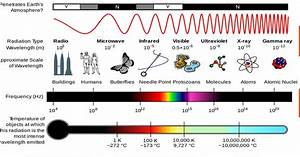 Visible Light is Electromagnetic Radiation - Fact or Myth?