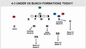 4-3 Under Fronts Vs Bunch Formations