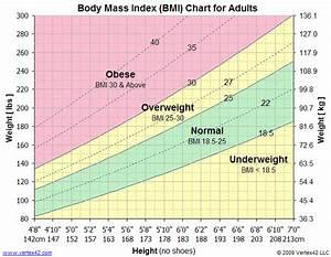 Standard Bmi Chart I Am Not Obese Because I Have Big Reddit Fatlogic