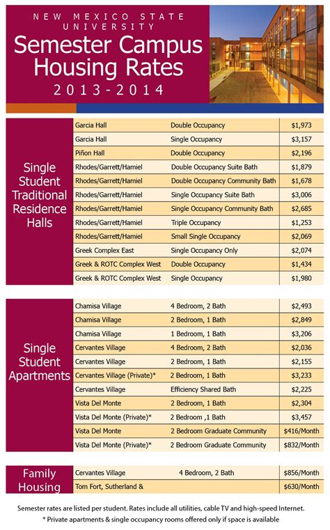 rates   pay housing residential life