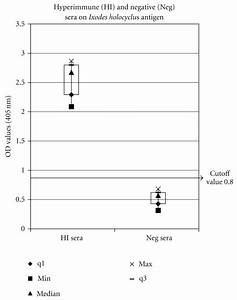 Reactivity Of 10 Hi And 10 Negative Dog Serum Samples Tested In Elisa
