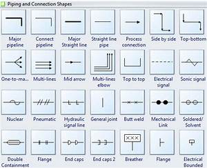 Standard Process Flow Diagram Symbols And Their Usage