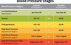 Health For Thought  U2013 High  Low Blood Pressure Is Bad For