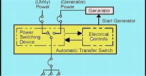How To Install An Automatic Transfer Switch