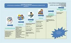 Taxonomia de marzano y estrategias de ensenanza by Edwin Raymundo