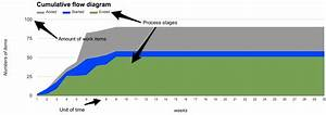 Why We Love Metrics  Cumulative Flow Diagrams