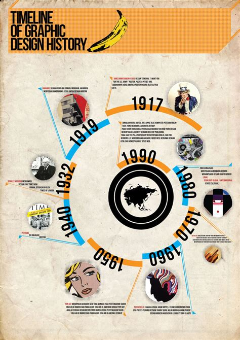 infographics timeline of graphic design history design history timeline and infographics