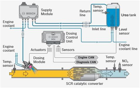 urea dosing  injection systems