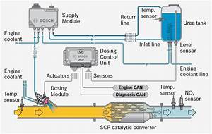Cummins Scr System Diagram Pictures To Pin On Pinterest