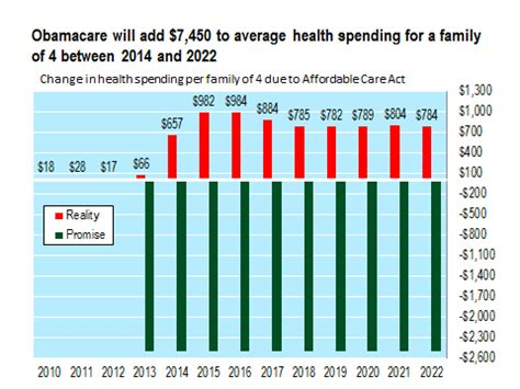 Health care costs vary based on your age and the state you live in. Obamacare Will Increase Health Spending By $7,450 For A Typical Family of Four