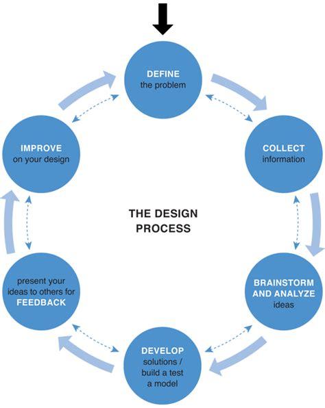 the design process design process cac c studio v
