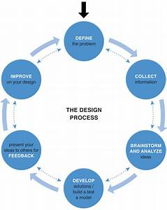 The Design Process  Stages  U0026 Implications Of Design  U2013 Design Principles And Procedures