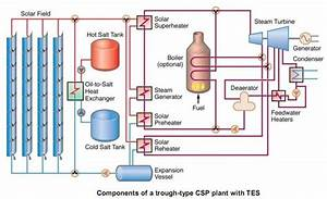 Block Diagram Of Concentrate Solar Power Plant