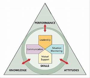 Team Strategies And Tools To Enhance Performance And