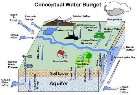 hydrological cycle  art