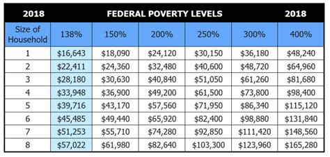 federal poverty line table federal poverty guidelines chart what is the maximum i