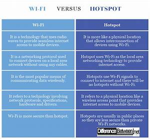 Difference Between Wi Fi And Hotspot Difference Between