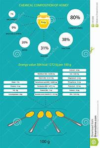The Chemical Composition Of Honey Stock Illustration