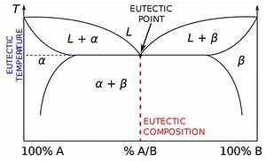 Binary Eutectic Phase Diagram