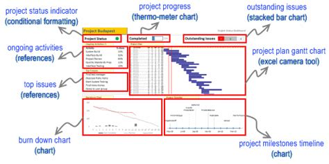 project management dashboard project status report