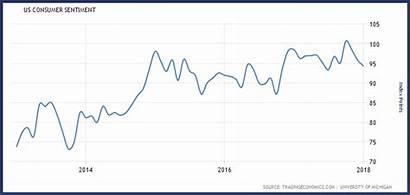 Confidence Consumer Retail Landscape Unsettled Space Tradingeconomics