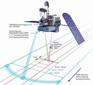Diagram Of Swath Coverage By Gpm Sensors