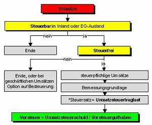 Rechnung Innergemeinschaftlicher Erwerb : die netto allphasen umsatzsteuer mit vorsteuerabzug ~ Themetempest.com Abrechnung