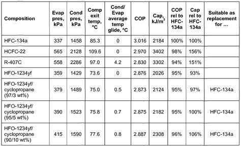 pin ra pressure temperature chart httpwwwallchemicomeng  pinterest