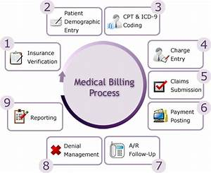 Medical Claim Solutions  Is It Require For Medical Claim