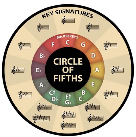The circle of fifths is easy to learn, but what to do with it can be confusing. 35 best Moonstruck! images on Pinterest | Braided updo ...