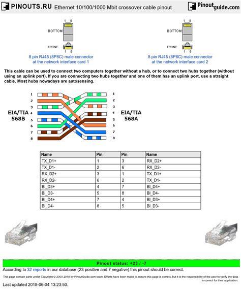 Ethernet Mbit Crossover Cable Pinout Diagram
