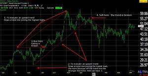 How To Draw Trend Lines On A Stock Chart Like A Boss