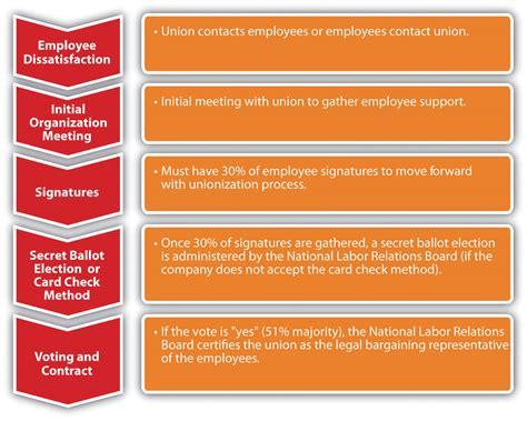 work  labor unions