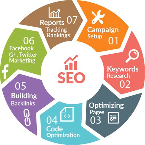 Seo Process by Best Seo Tactics For Blogs 2019 13 Ways To Impress