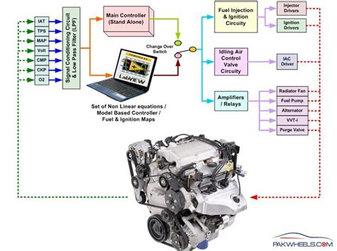 Engine Control Unit (ecu) Powered By Labview