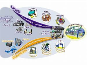 Process Of Automotive Industry