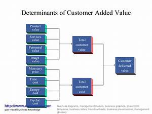 Customer Added Value Business Diagram