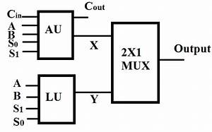 Block Diagram For Any Arithmetic Logic Unit