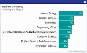 Degree and Majors Offered By Stanford University, Plus ...