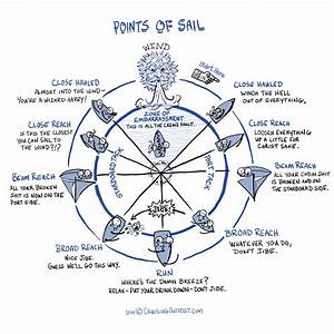 New To Sailing Instructional Links