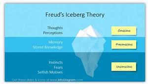 Iceberg Model Template Freud Model Ppt - Blog