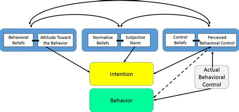 Behavior Modification Health Definition by The Theory Of Planned Behavior