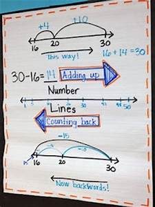 Counting Money Anchor Chart Number Lines Adding Up And Counting Back Math Goodies