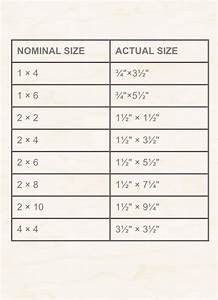 Planed Timber Sizes Chart Timber Size Chart On Board With Mark Corke