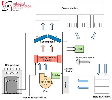 industrial data xchange remote monitoring of hvac systems
