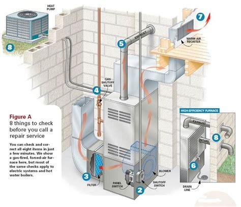 Furnace Diagrams For Free Handyman Pinterest Heating