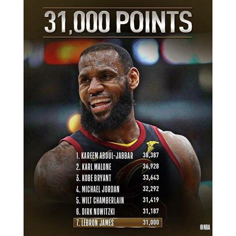players  nba history  reached  points